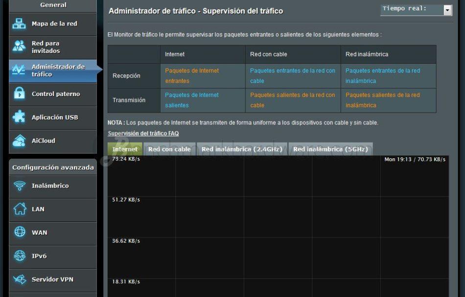 ASUS gama completa 802.11ac
