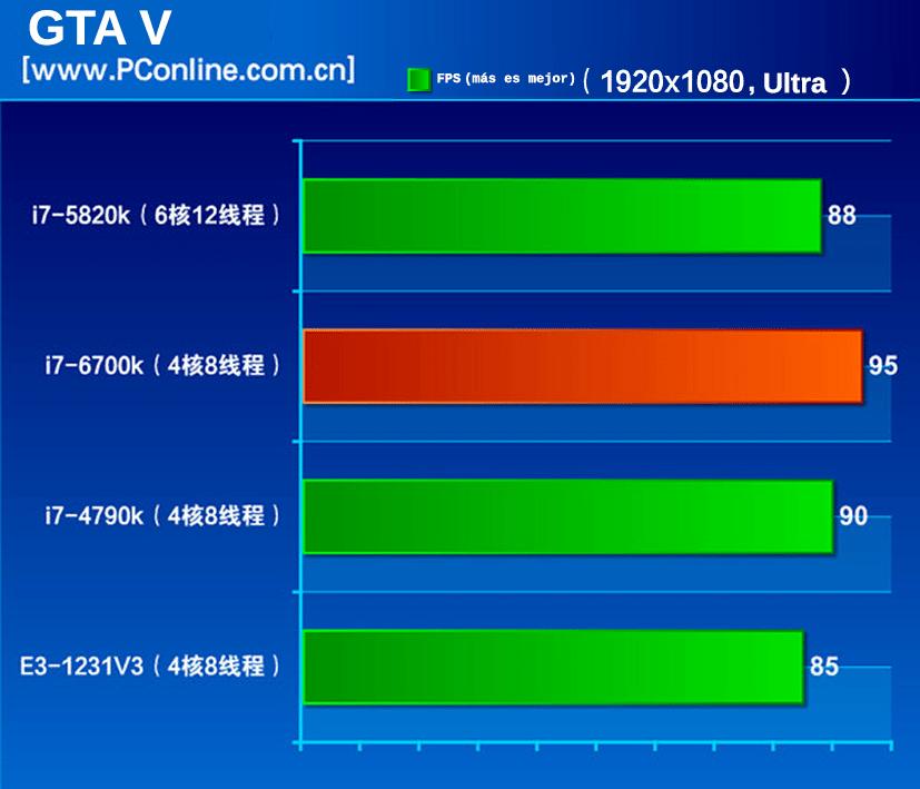 i7-6700k-GTAV-bh