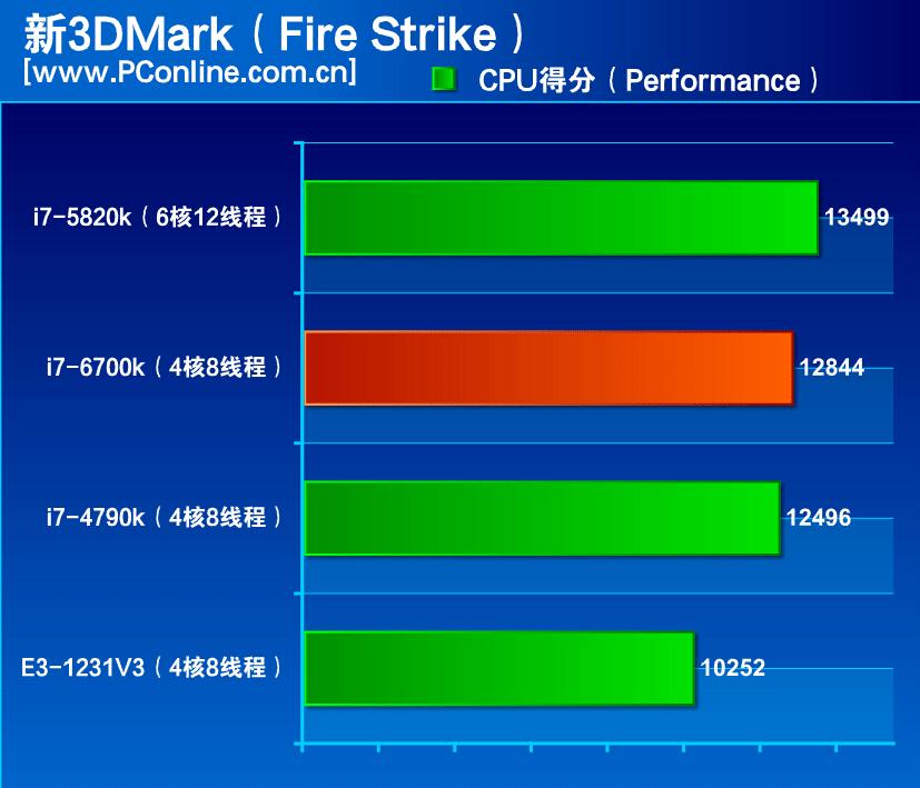 i7-6700k-fire-strike-bh