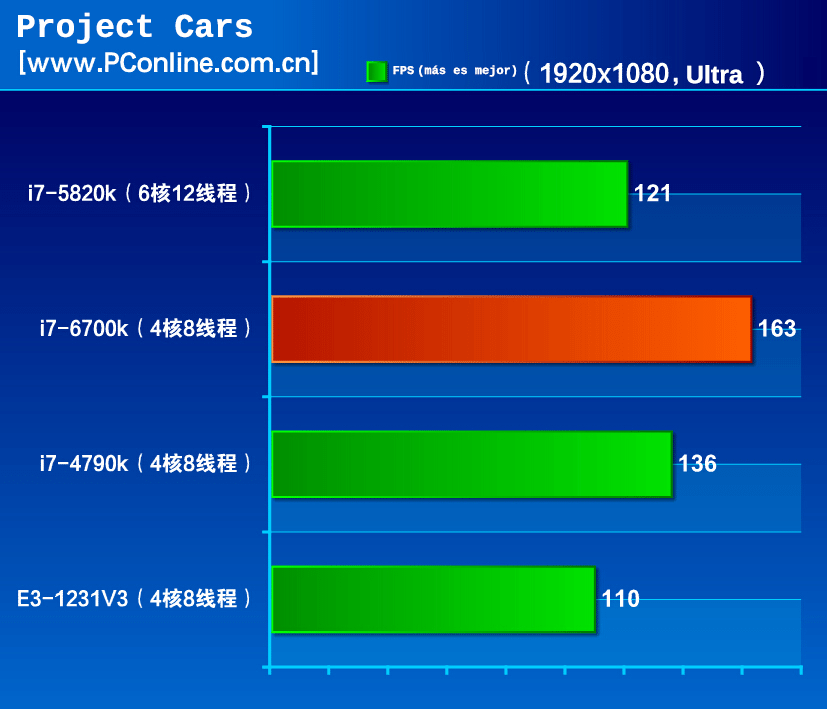 i7-6700k-project-cars-bh