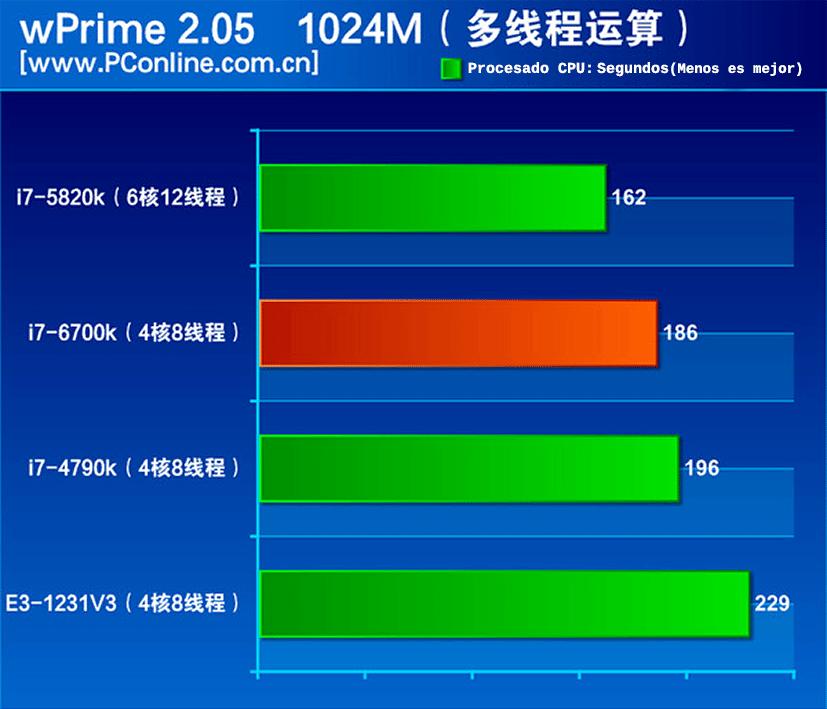 i7-6700k-wprime-1024m-bh