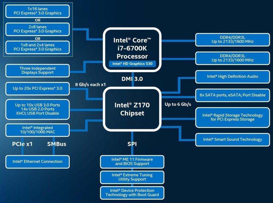 Intel estrena su sexta generación de procesadores Intel Core y Chipset Z170 - benchmarkhardware 1