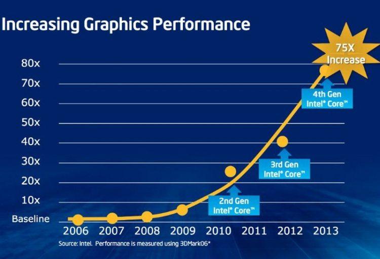 La venta de tarjetas gráficas caen un 11 por ciento - benchmarkhardware 1