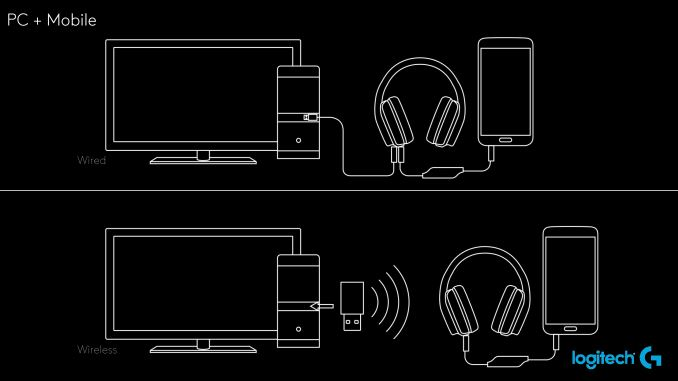 Logitech anuncia los auriculares Artemis Spectrum G633 y G933 - benchmarkhardware 2