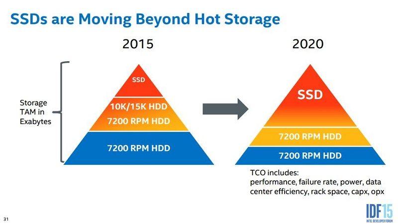 Intel quiere hacer SSDs de más de 100TB para 2019 - benchmarkhardware 1