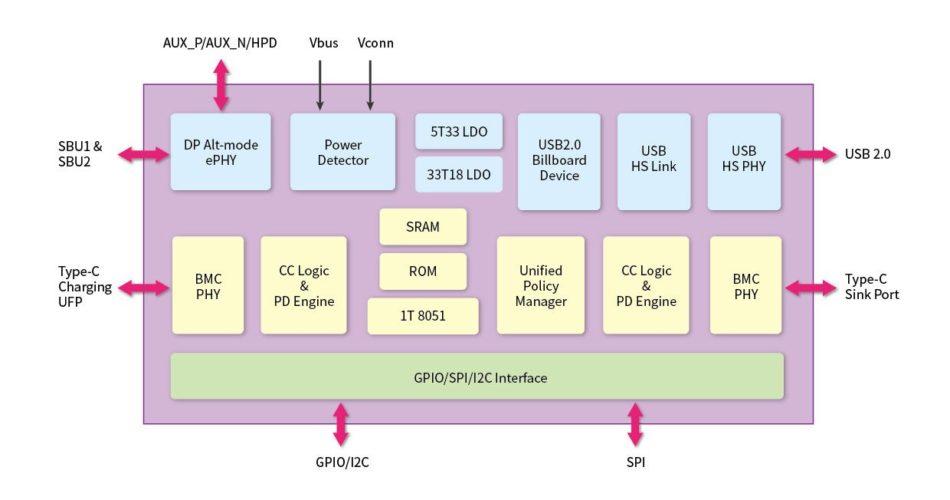La controladora VIA Labs VL100 DP Alt-mode & PD para dispositivos USB Tipo C supera las pruebas de conformidad del USB-IF