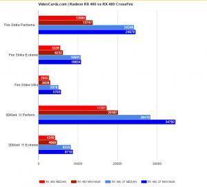 Radeon-RX-480-3DMark-Results