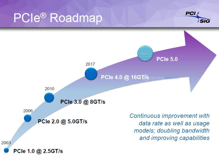 PCI Express 4.0 podría llegar en 2017