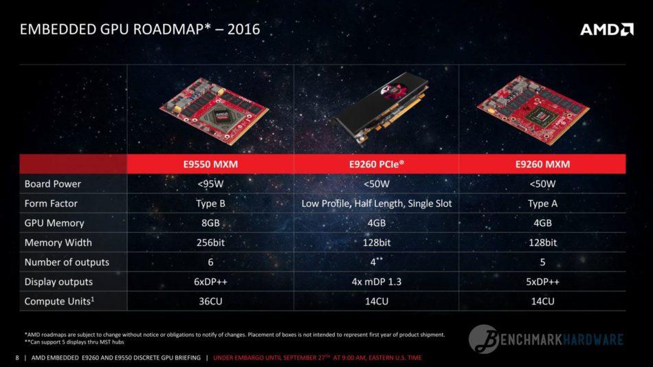 AMD anuncia nuevas GPUs Polaris para equipos médicos y tragaperras