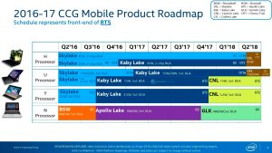 intel-2016-2017-processor-roadmap-kaby-lake-coffee-lake-cannonlake