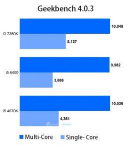 intel-i3-7350k-benchmarkhardware-01