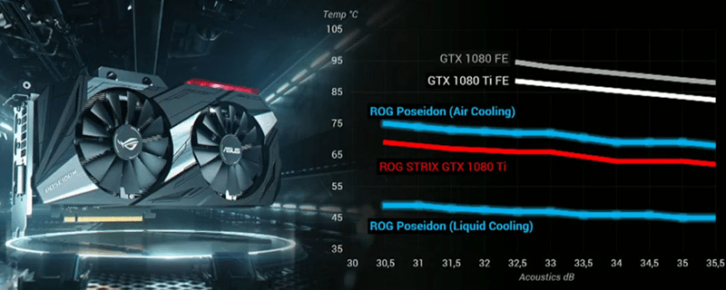ASUS presenta su nueva GPU híbrida, GTX 1080 Ti Poseidon