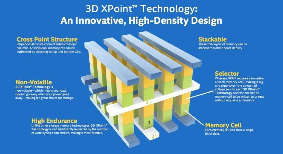 Intel traerá DIMM de memoria 3DXPoint para mediados 2018.