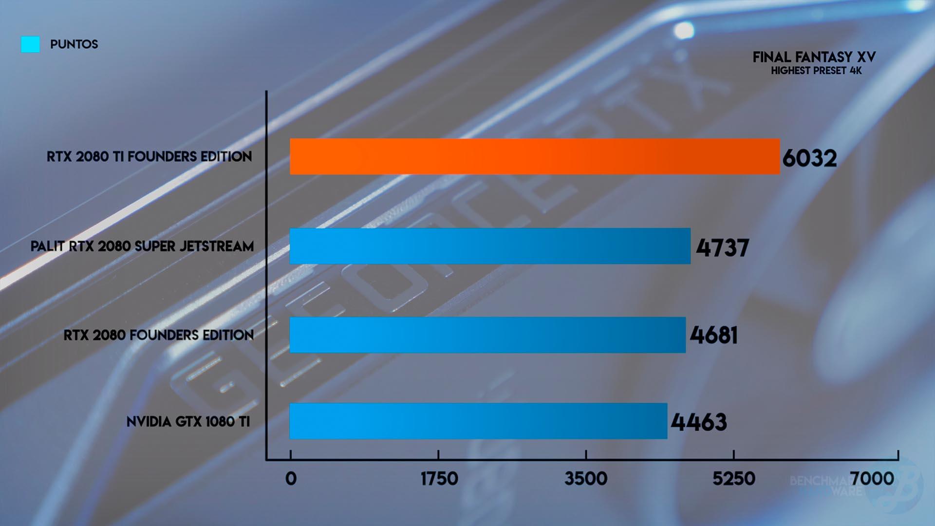 NVIDIA GeForce RTX 2080 Ti – Review – Benchmarkhardware