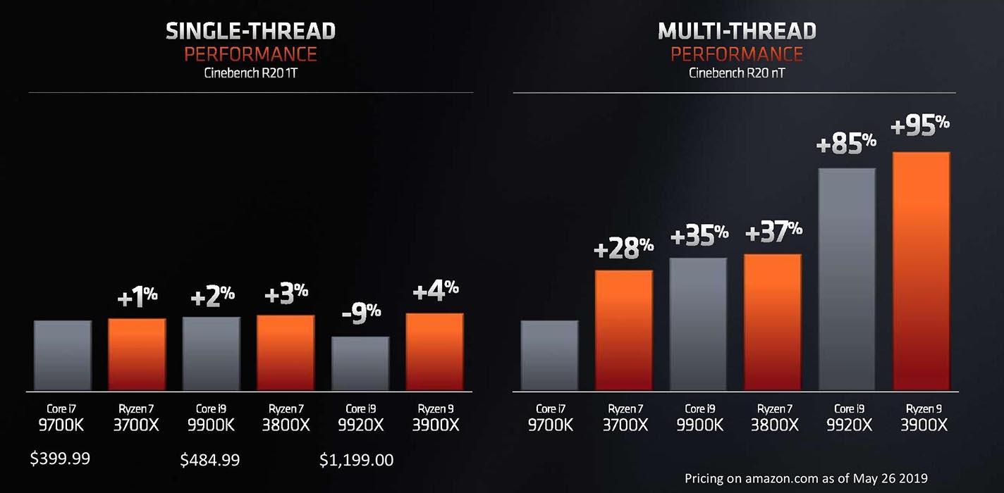 Precios y rendimiento AMD Ryzen 3000