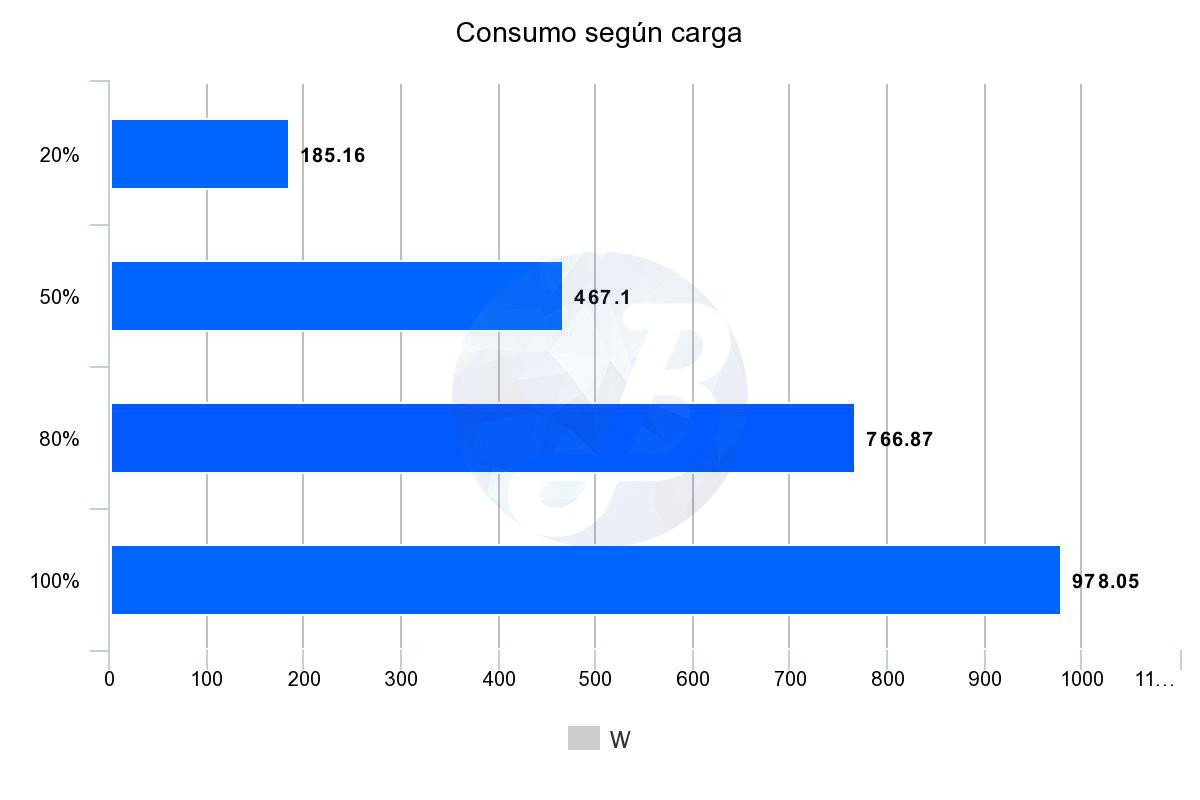 Corsair RM850 - Pruebas consumo