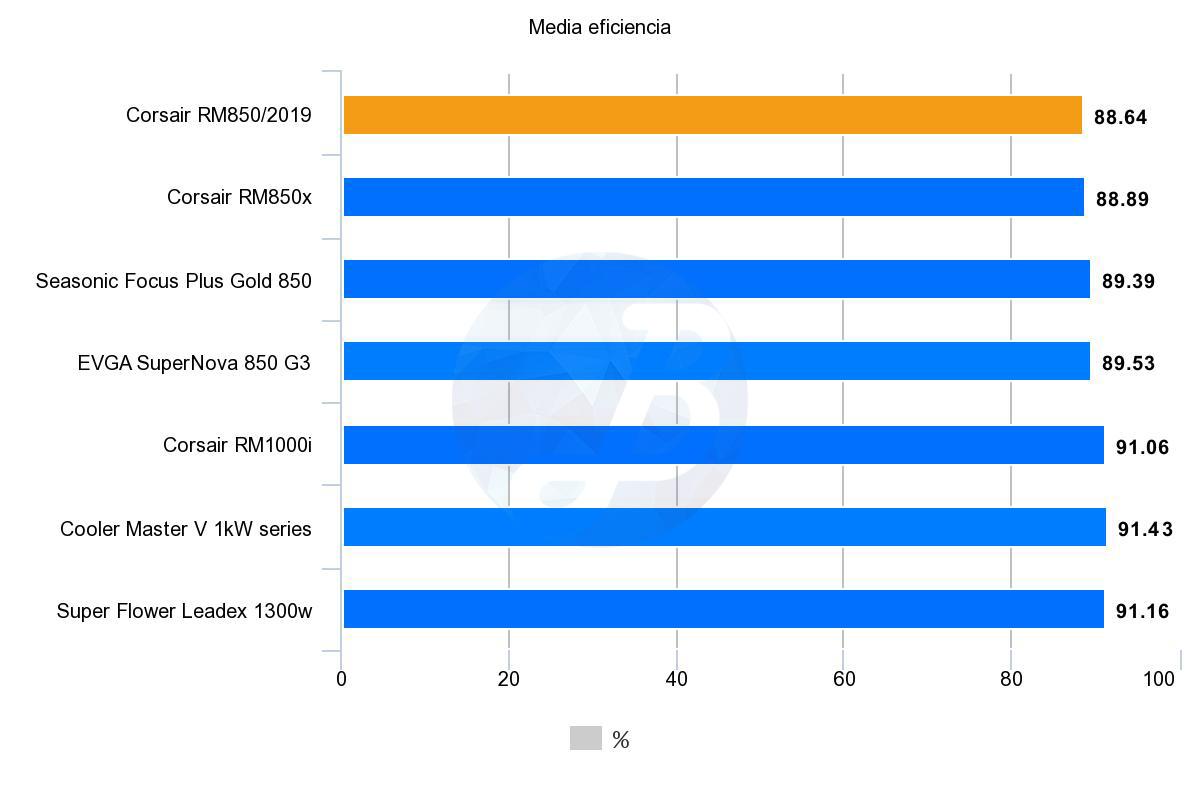 Corsair RM850 - Pruebas eficiencia