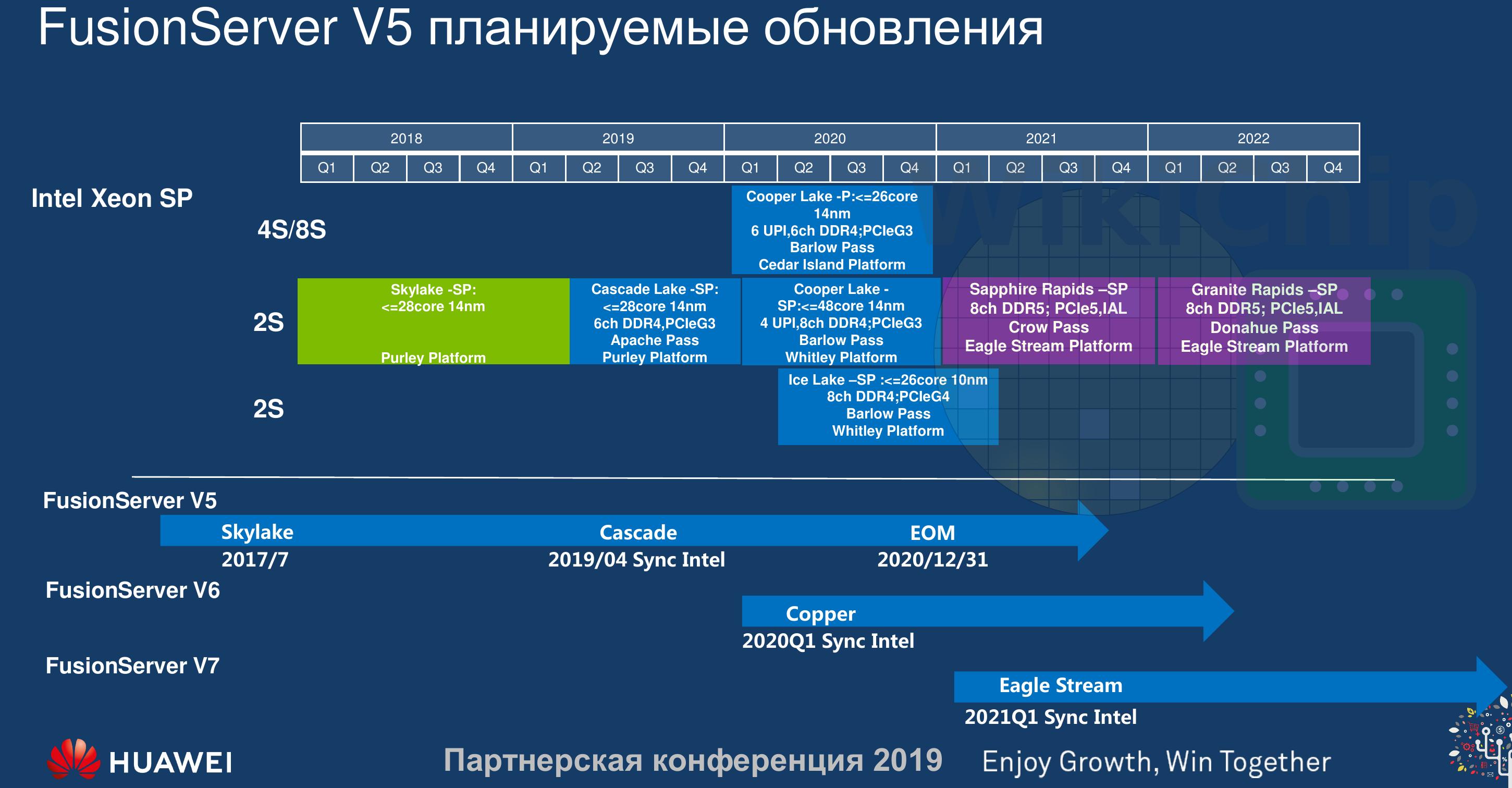 Roadmap Intel 2019