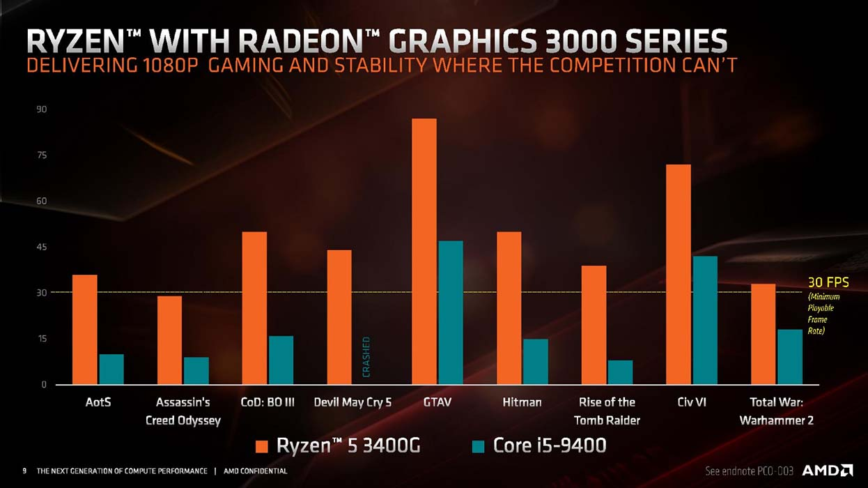 Ryzen 5 3400G vs Core i5-9400