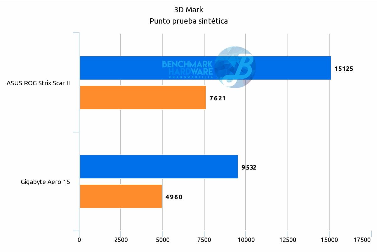 3DMark FireStrike y Fire Strike Ultra