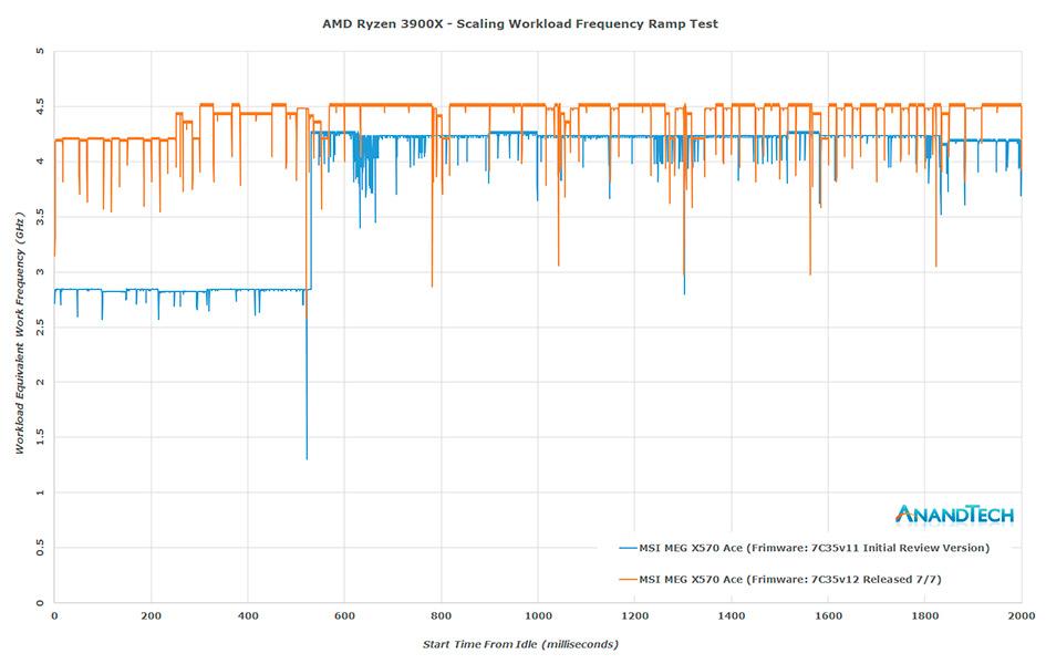 Comparativa rendimiento Ryzen 9 3900X BIOS